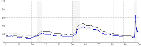 Asheville, North Carolina monthly unemployment rate chart